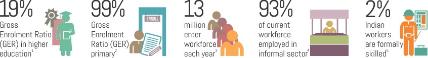 Statistics on education, employment and skilled workforce